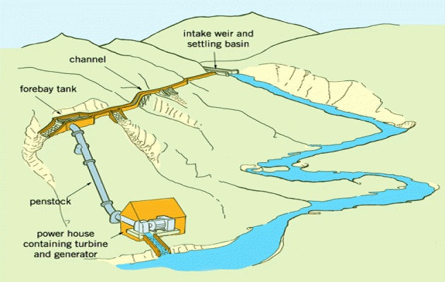Kleinschalige waterkrachtcentrale voor opwekking van elektriciteit